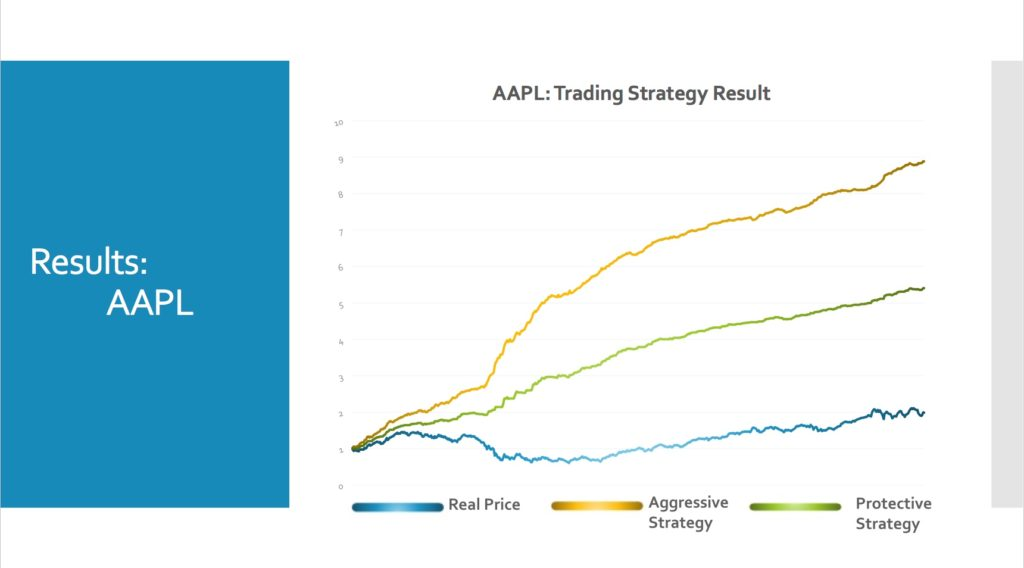 AAPL trading