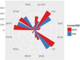 Team on team data - NYR vs PHI