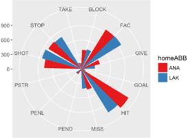 Team on team data - LAK vs ANA