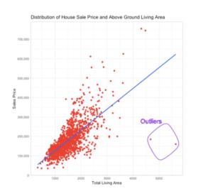 Data Exploration