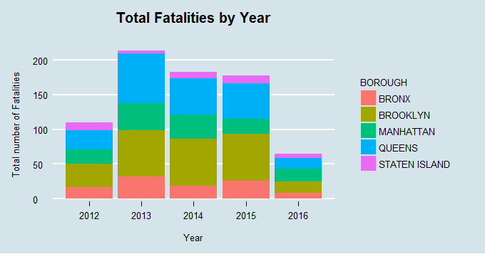 Total Fatalities by Year