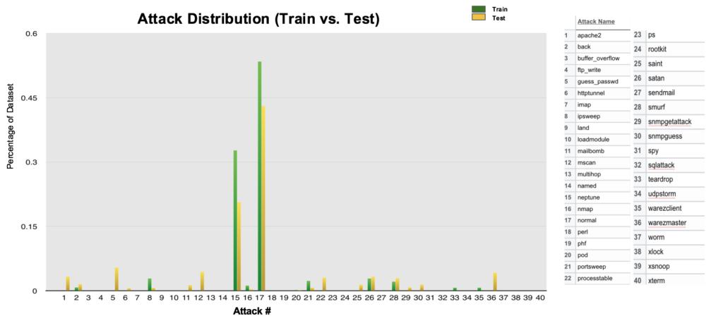 Train vs Test