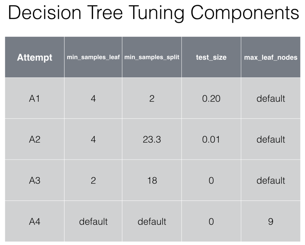 dt_components_tuning_parameters