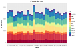 Events data by Team