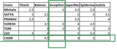 Example of user-item matrix