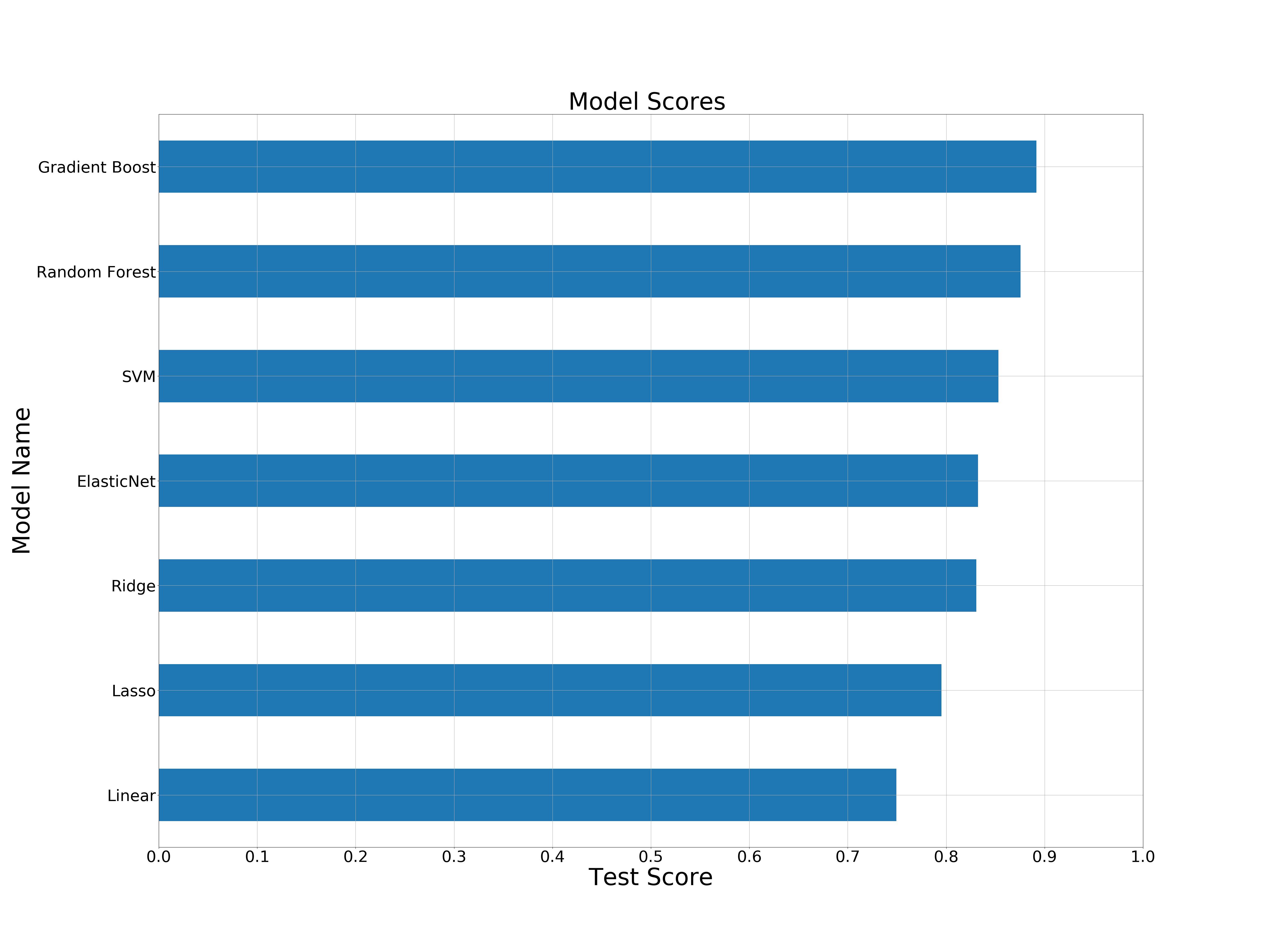Regressions Scores