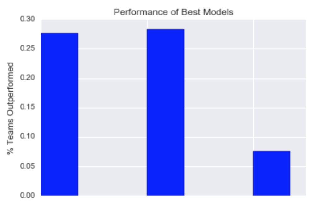 models_performance