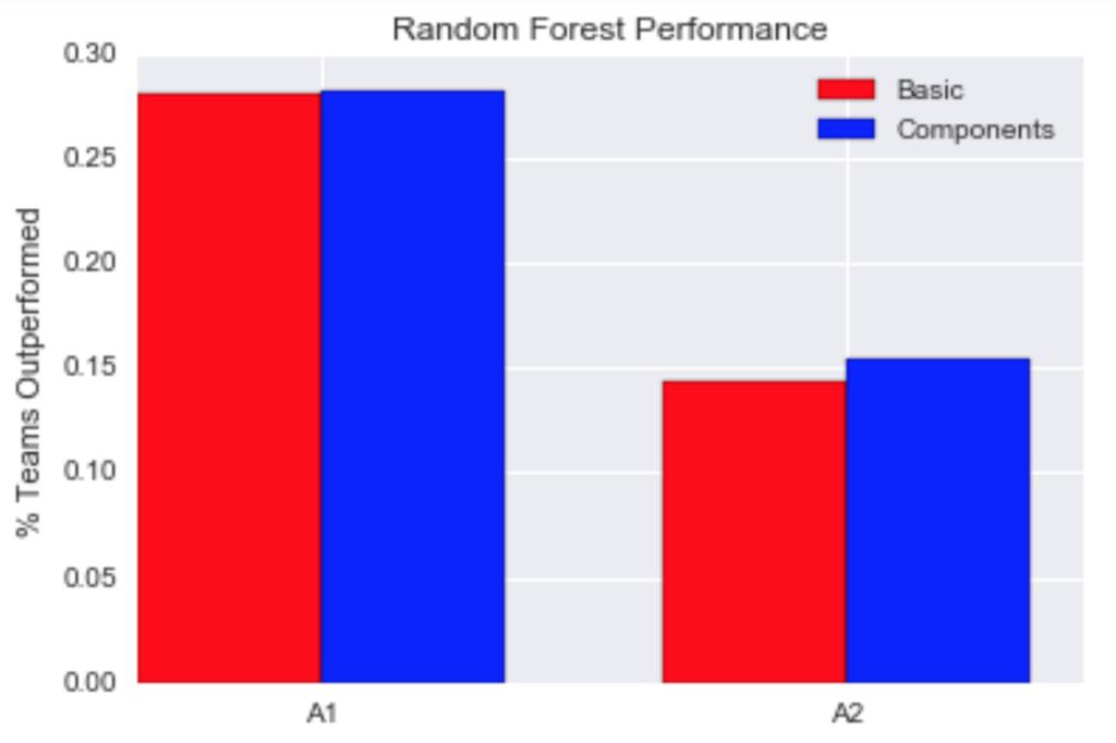 rf_performance